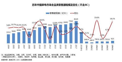 上半年中国家电市场增长6.7%消费升级成主旋律