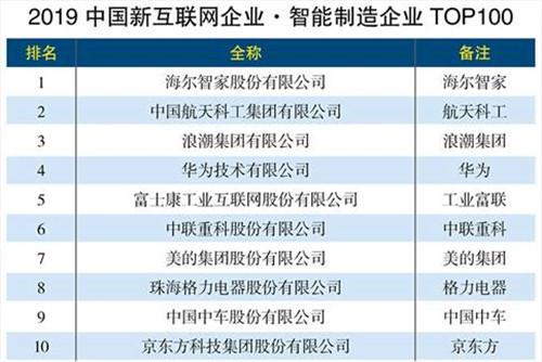2019智能制造企业:海尔智家、航天科工、浪潮位列前三