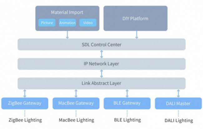 <b>漫谈软件定义照明(SDL)</b>